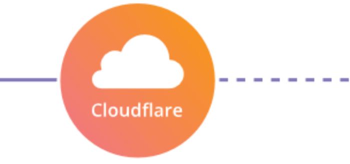 Cloudflare's Flexible SSL